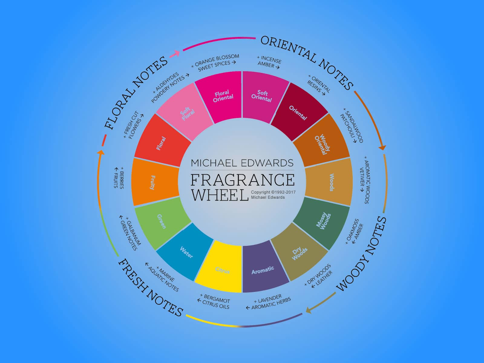 right fragrance